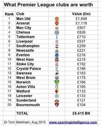 premier league club worth