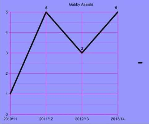 Gabby assists chart aston villa