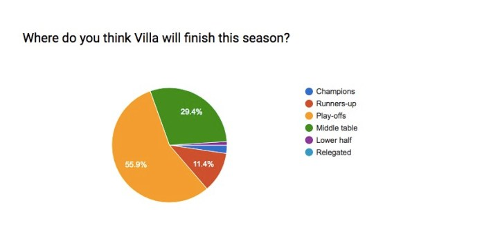 Aston Villa League Position Prediction
