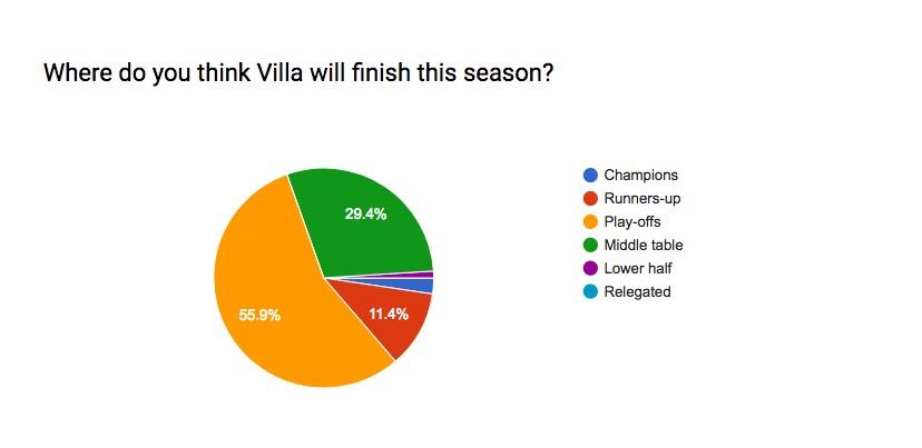 Aston Villa League Position Prediction
