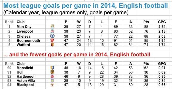 premier league lowest goal scorers