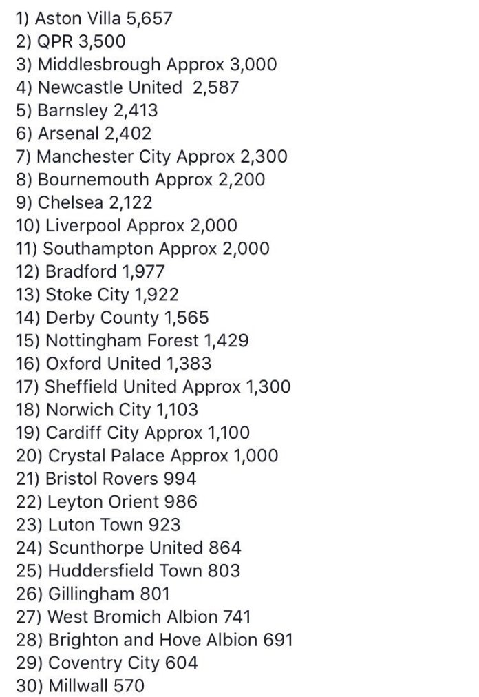 best away fans table