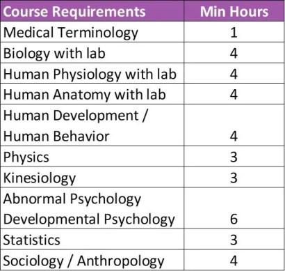 ot-prerequisite-courses2