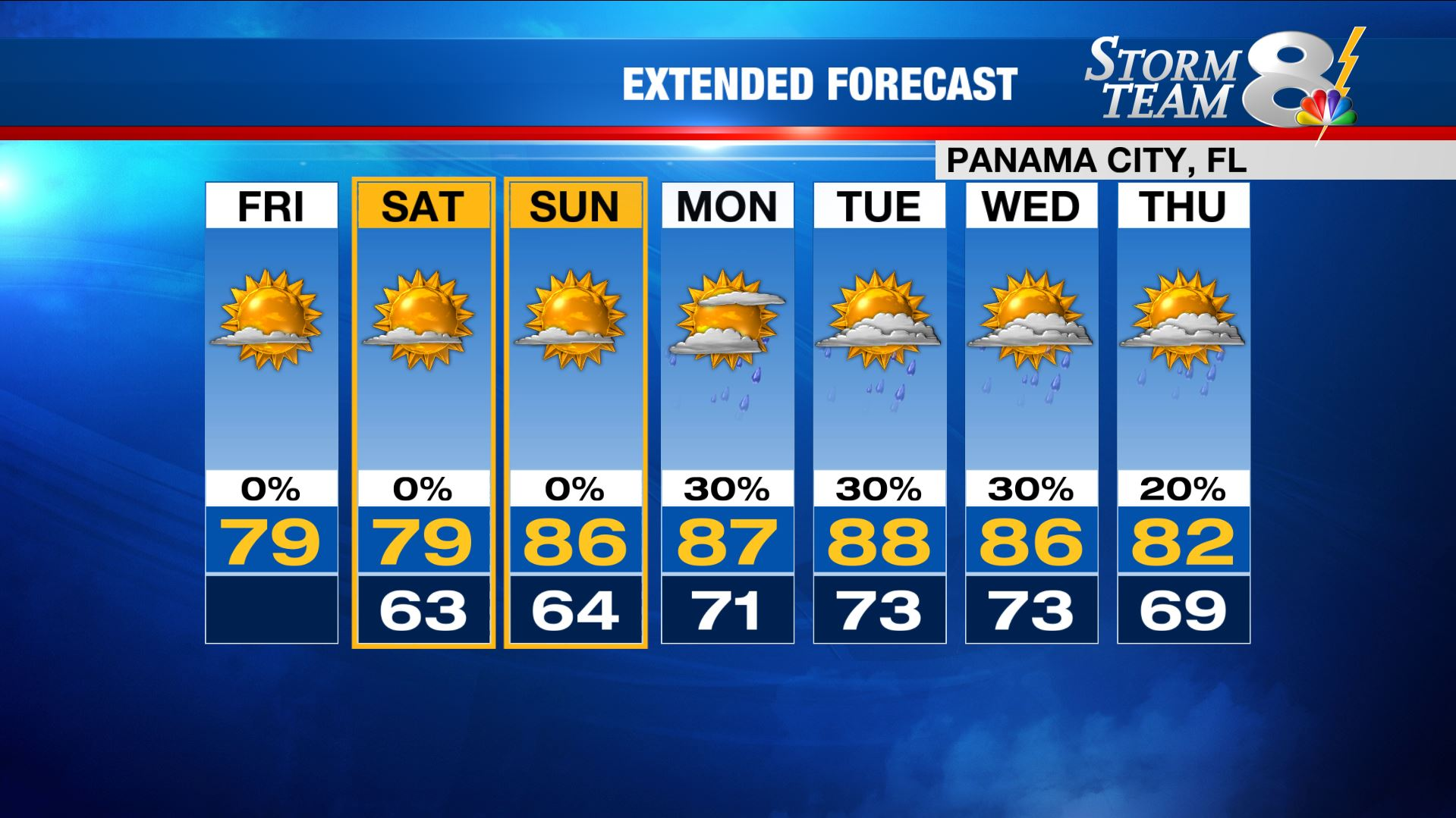 7-day forecast shows chance for spotty showers next week