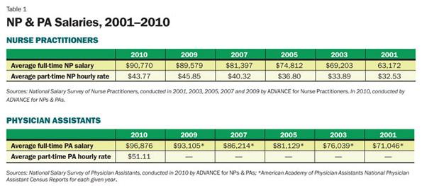 Pa vs np salary comparison 2001-2010
