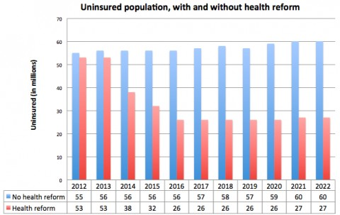 uninsured with and without health care reform
