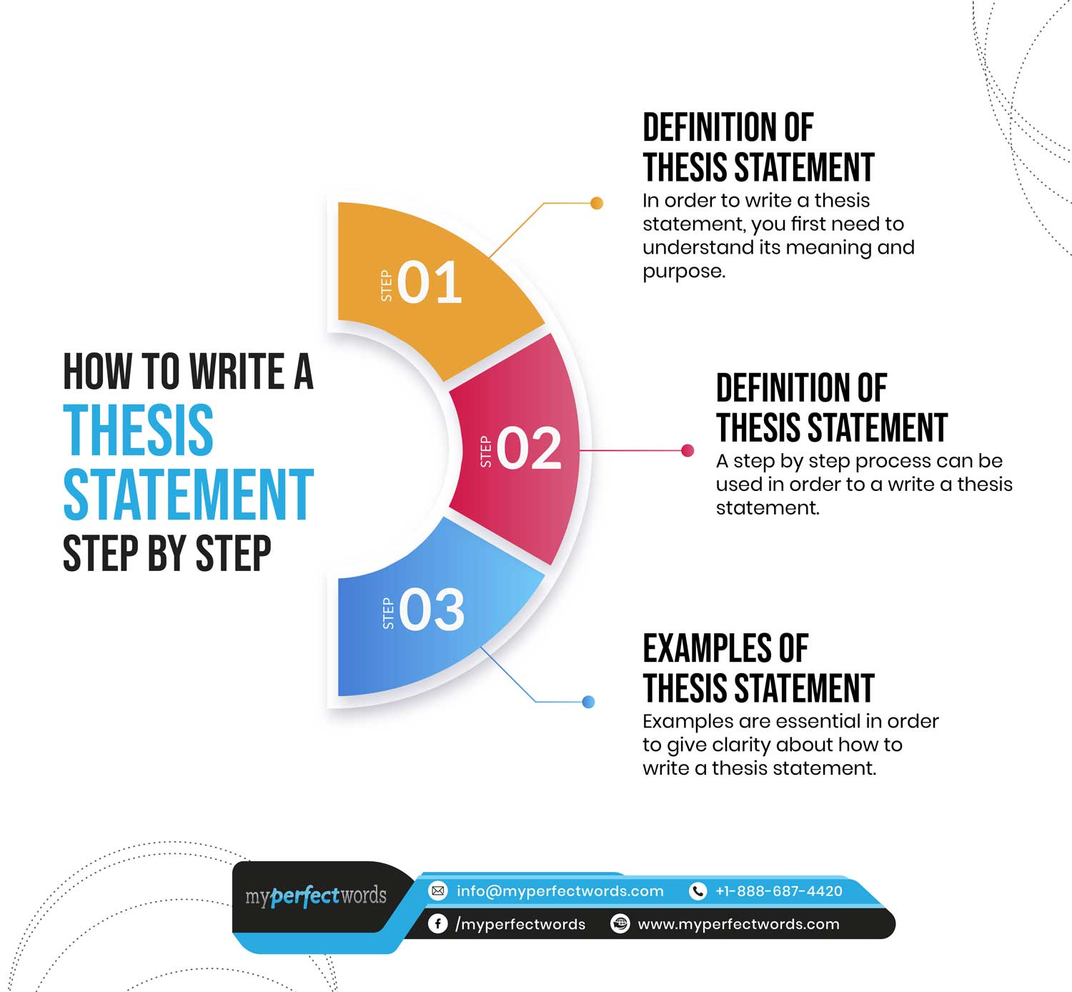 Thesis Vs Thesis Statement
