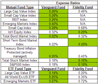 Vanguard Vs Fidelity Which Funds Are Better My Personal