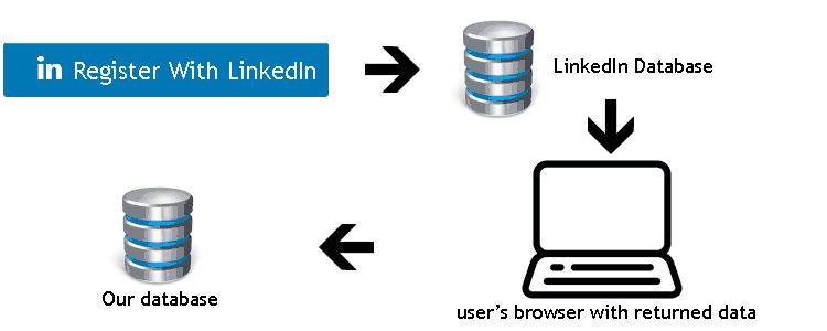 get user profile linkedin api using php
