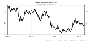 10 year canada-government-bond-yield chart
