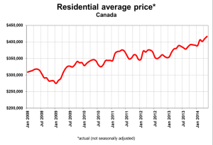 CREA Ave Home Price Chart 2008-2014