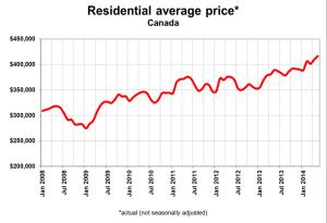 CREA Ave Home Price Chart 2008-2014