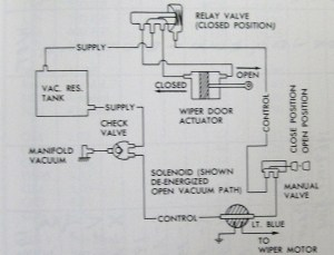 The wipers vacuum solenoid will only pass vacuum when