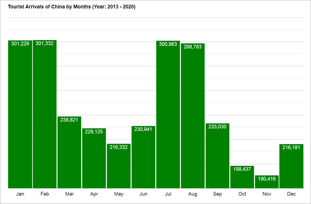 Graph: Tourist Arrivals to Sabah by Months