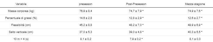 Tabella 1.Cambiamenti nelle variabili antropometriche e di fitness dei giocatori (n= 18) durante le tre fasi: preseason, post-preseason e media stagione (media ± std).