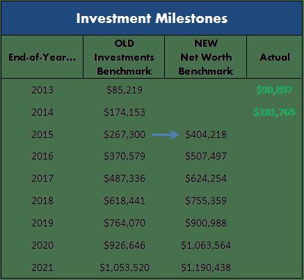 InvestmentMilestones