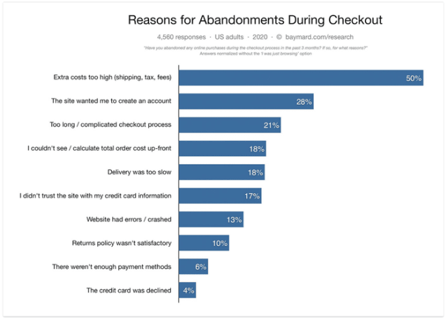 Communicate clear costs in checkout