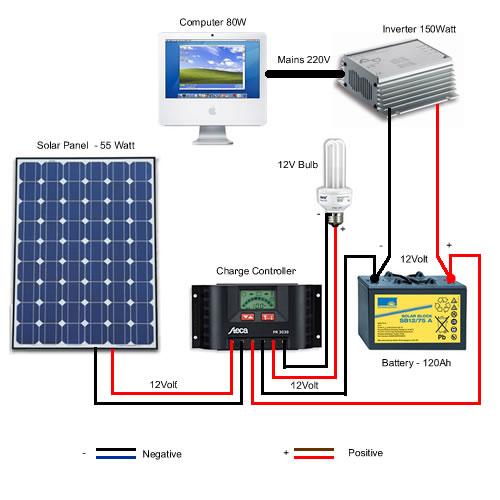 solar panel diagram – caravan solar panel kits  chargers