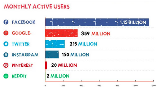 active social media page, social media active users statistics