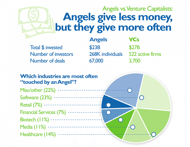angel investors vs venture capitalists, who are the best investors for your startup
