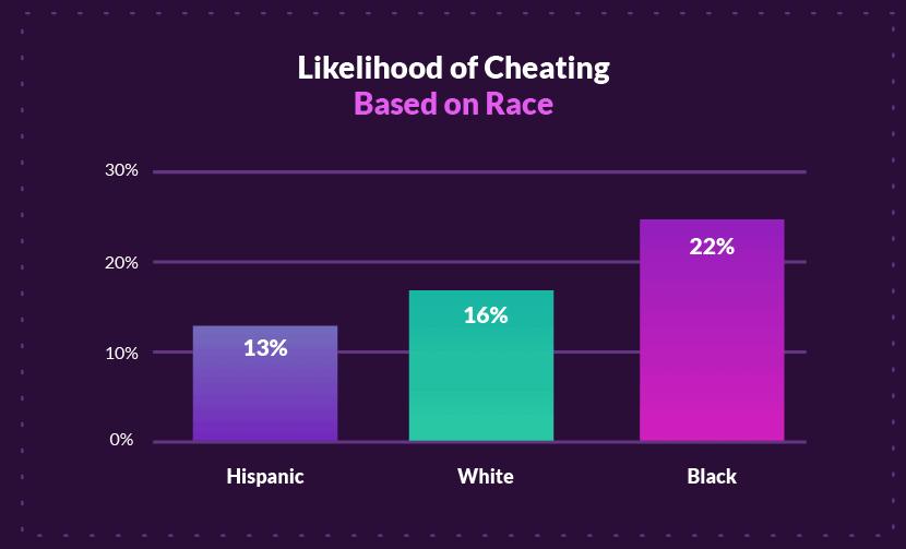Kans op valsspelen op basis van ras