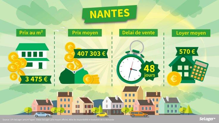 investissement locatif Nantes