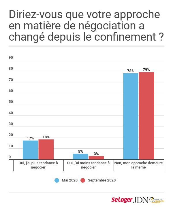 barometre-negociation-immobiliere-approche-negociation-mysweetimmo