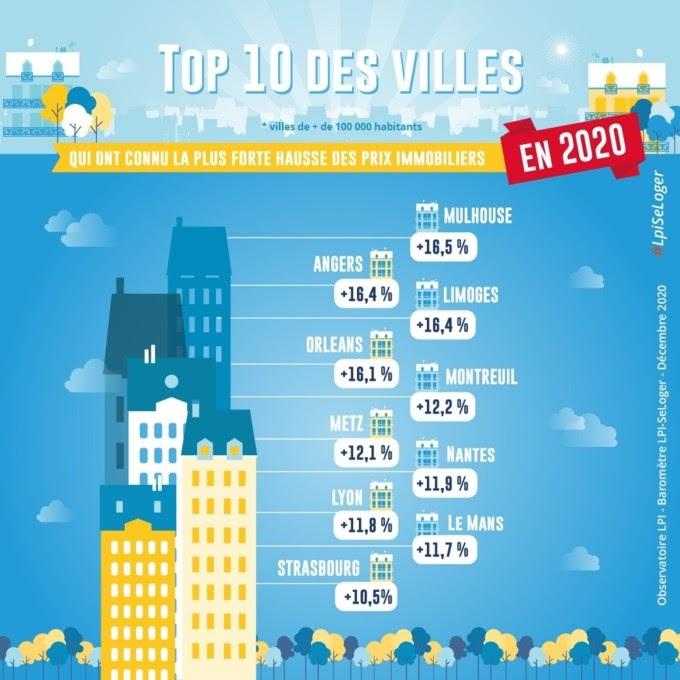 Prix immobilier 2020