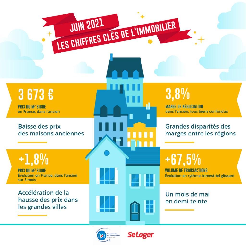 Prix Immobilier Juin