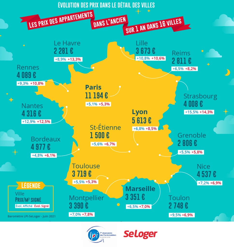 Prix immobiliers