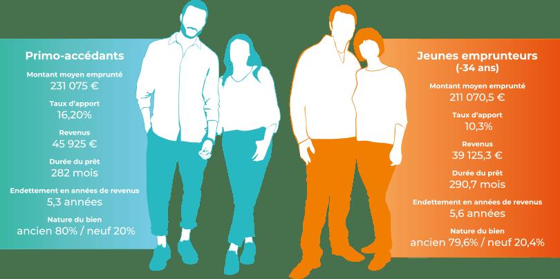 Où trouve-t-on les primo-accédants de moins de 34 ans ? Afin de dresser leur profil, région par région CAFPI publie la carte de France des jeunes emprunteurs au 1er trimestre 2021. Décryptage…
