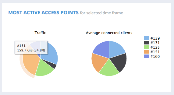 MOST ACTIVE ACCESS POINTS