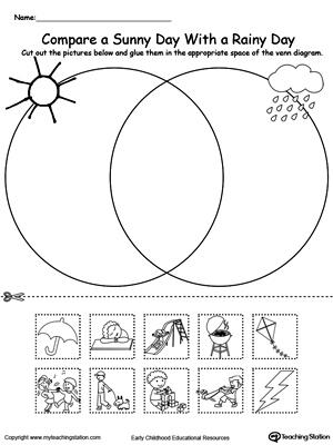Venn Diagram Sunny And Rainy Day | MyTeachingStation