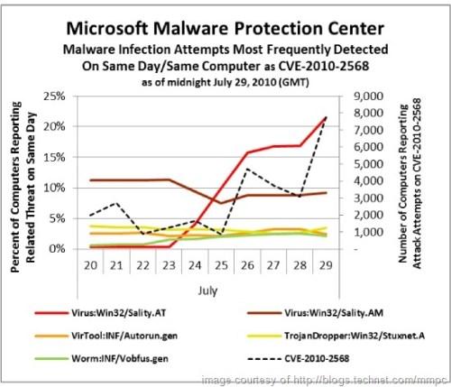 lnk-stuxnet-attacks-chart