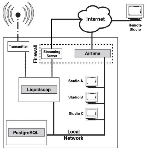 Airtime-Diagram