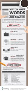 Keywords to Use In Resume Of Use Job Search Keywords to Land Your Next Gig