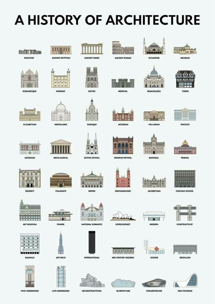 A History of Architecture Dress Models