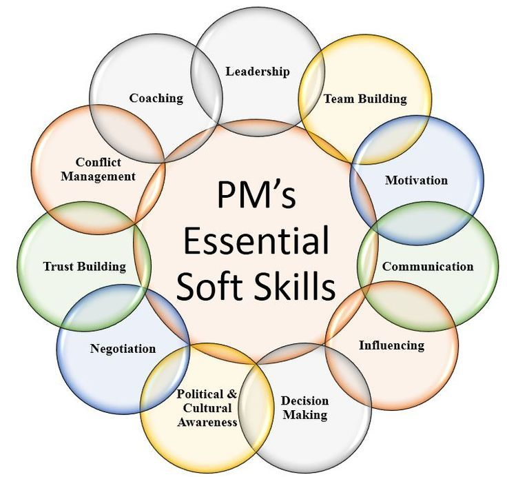 Project Manager's Essential Soft Skills