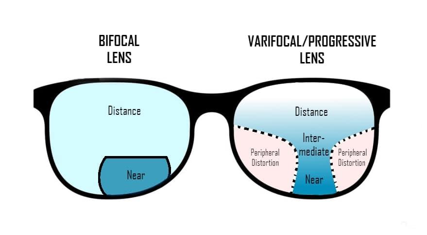 9dfe3b608196 buying bifocal varifocal progressive lenses online glasses myvisionhut