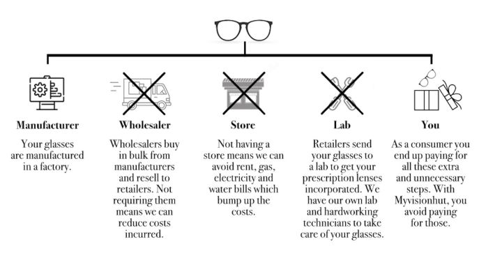 cheap prescription glasses frames online