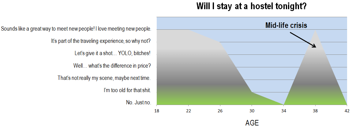 hostel chart