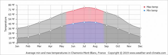 Average summer weather temperatures for Chamonix, France