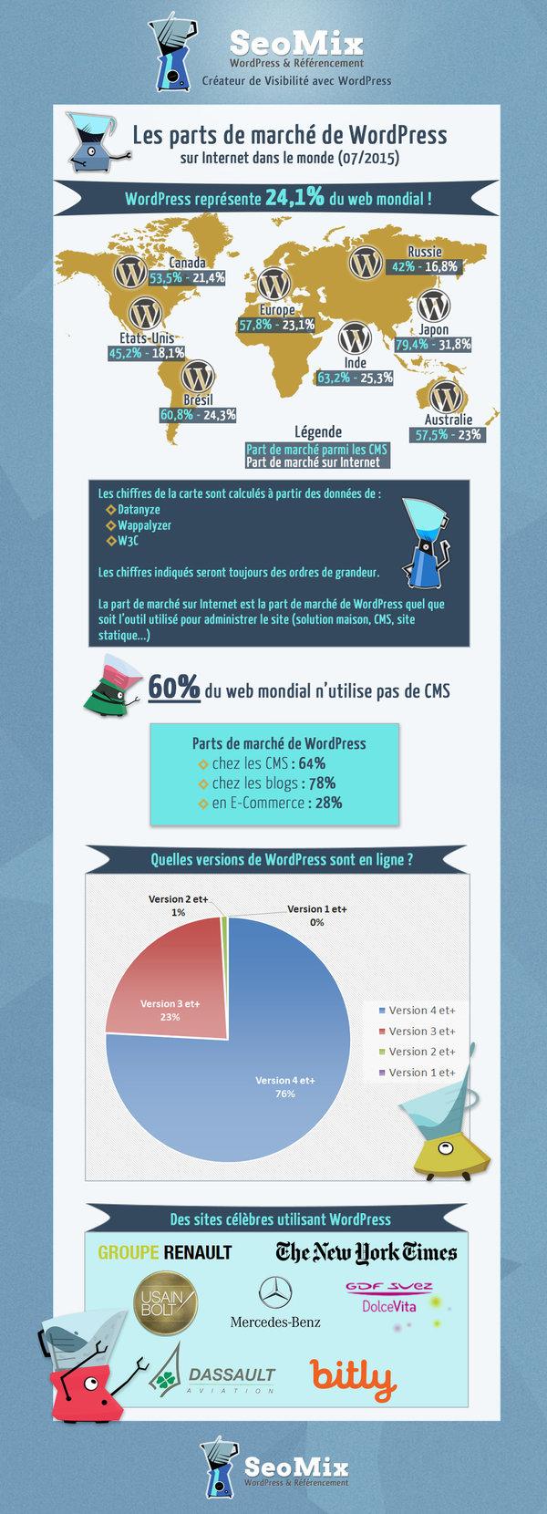 infographie wordpress dans le monde