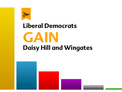 Stunning victories for Liberal Democrats in Westhoughton