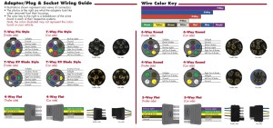 Quick Reference Charts  Hitches and Towing 101 | Towing