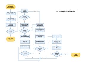 Process Flow Chart Template  Microsoft Word Templates