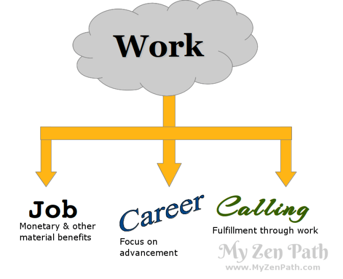 Work as Job, Career or Calling
