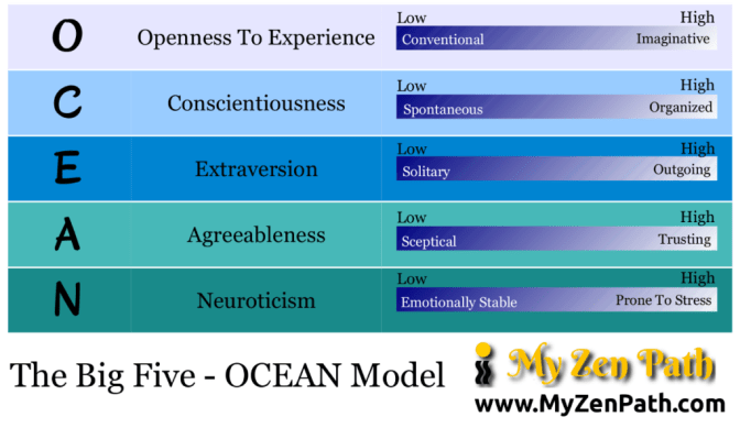 The BIg Five - OCEAN Model