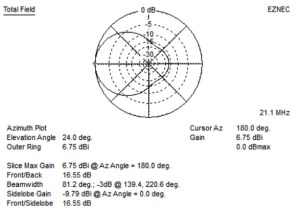 Stealth Antenna – 15-meter Moxon Gain Performance