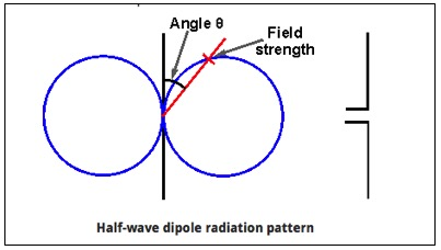 Illustration of Dipole RF Radiation Pattern
